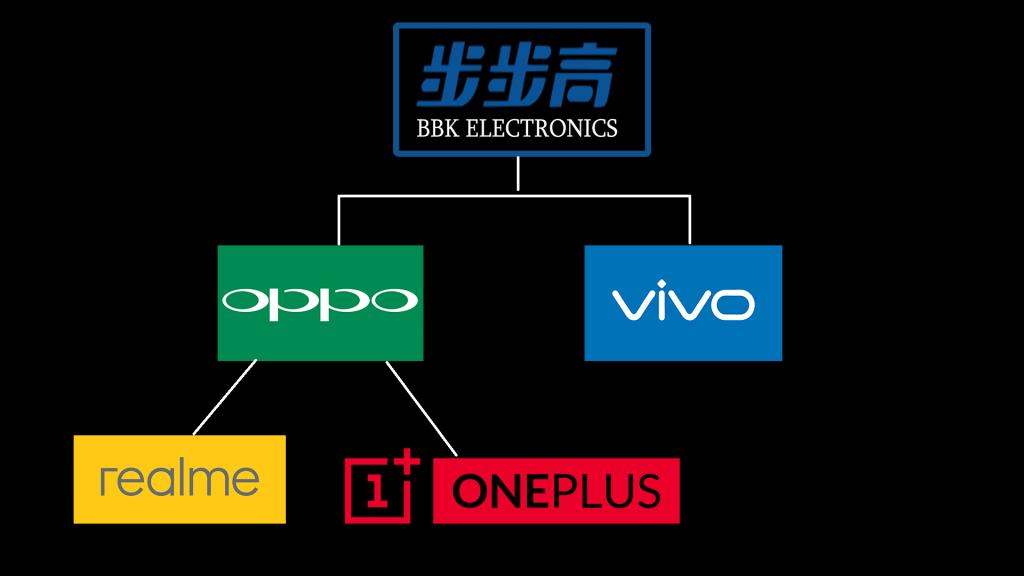 BBK-Group oppo vivo realme oneplus