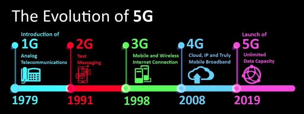 ЕВОЛЮЦИЯ на телекомуникационните мрежо  от 1G до 5G