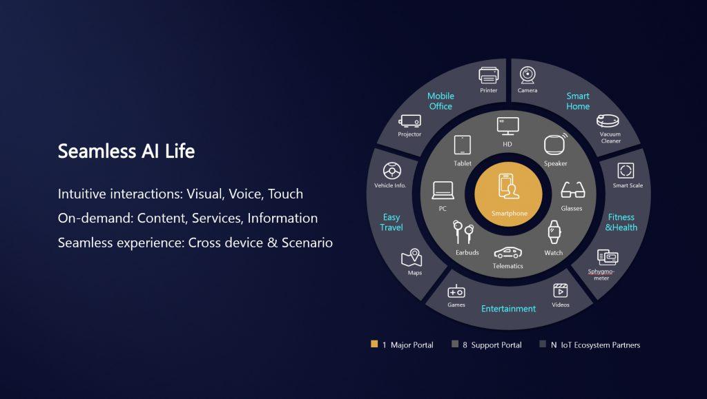 Стратегията Seamless AI Life на Huawei