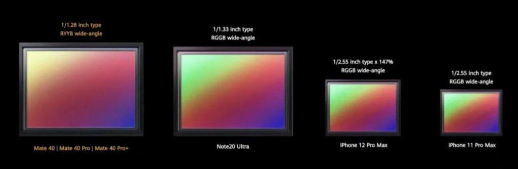 """Сензорът в Mate 40 - 50 MP, размер 1/1,28"""", RYYB филтър, и автофокус - Octa-PD AF в сравнение със сензорите на конкурентните флагмани - Note 20 Ultra, iPhone 12 Pro Max и iPhone 11 Pro Max."""