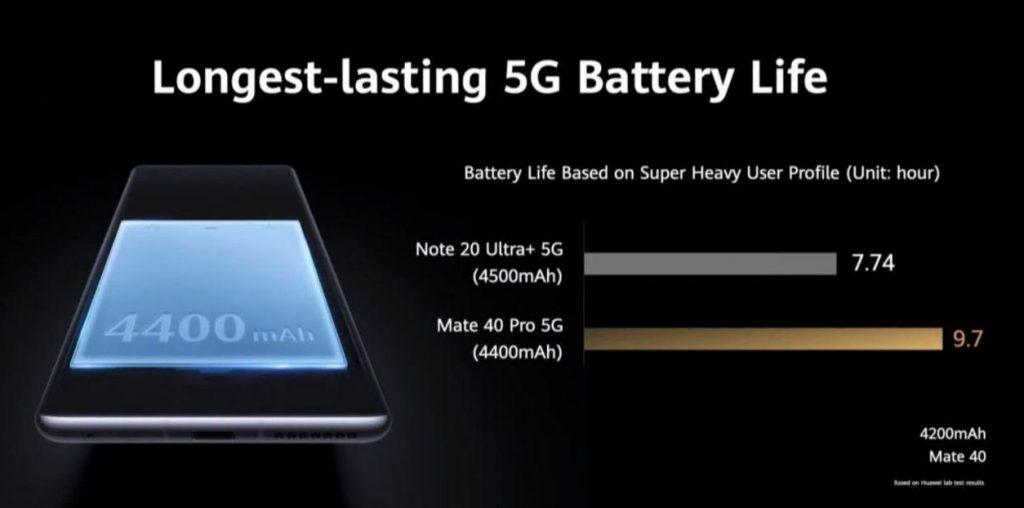 Батерията на Mate 40 Pro / Pro+ e 4400 mAh в сравнение с 4500 mAh на Note 20 Ultra