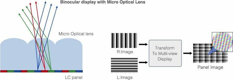 Високо прецизна технология за 3D дисплей