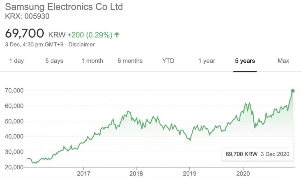 Акциите на Samsung Electronics затвориха рекордно високо на борсата в Сеул вчера