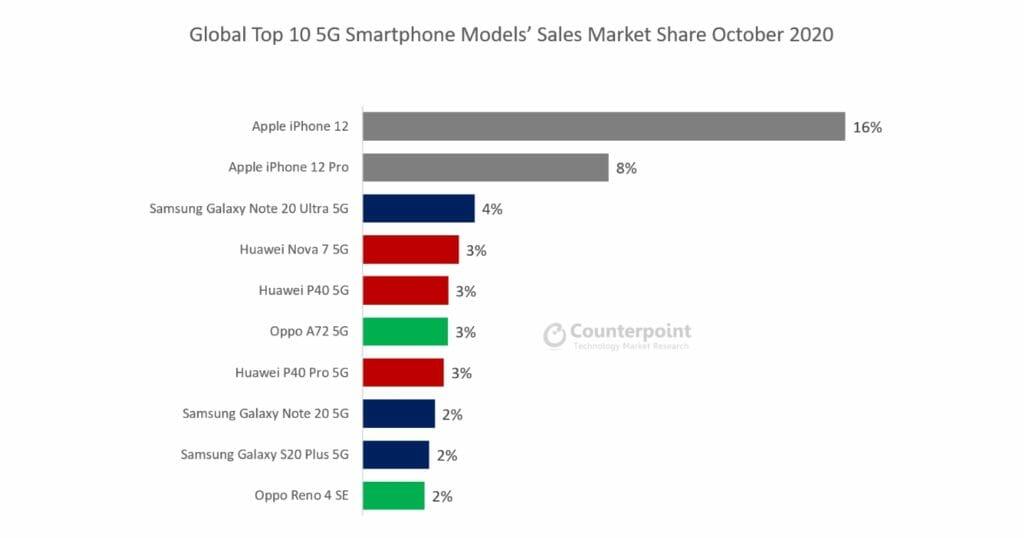Топ 10 на родаваните 5G смартфони през октомври 2020г.