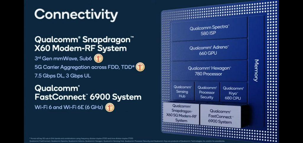 Най-усъвършенстваният - третото поколение 5G модем на Qualcomm - Snapdragon X60