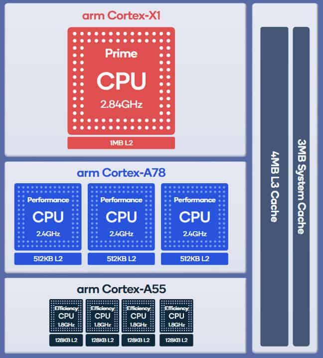 процесорът Qualcomm® Kryo™ 680 на Snapdragon 888