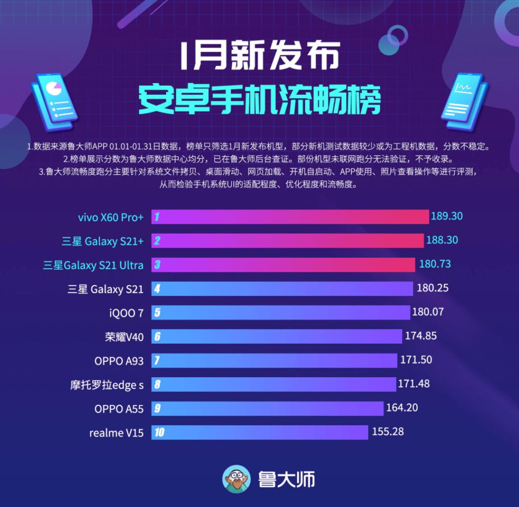 класация на Master Lu за най-плавен потребителски интерфейс за телефони на пазара през януари 2021г