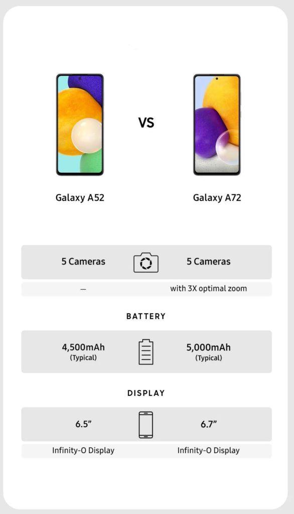 Сравнение на Galaxy A52 и Galaxy A72